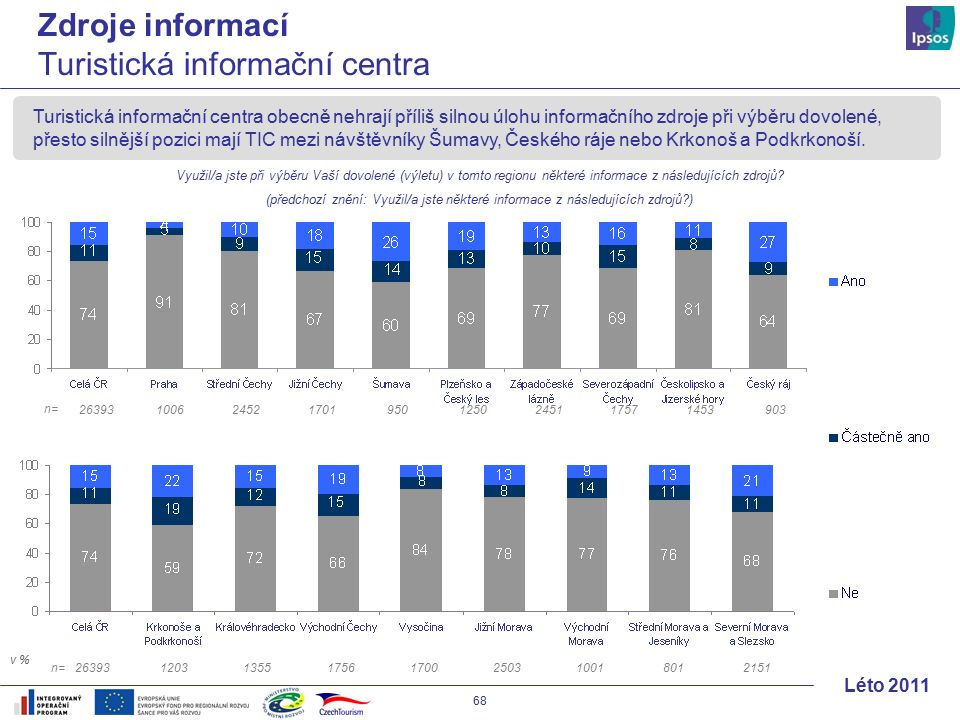 68 Léto 2011 Turistická informační centra obecně nehrají příliš silnou úlohu informačního zdroje při výběru dovolené, přesto silnější pozici mají TIC mezi návštěvníky Šumavy, Českého ráje nebo Krkonoš a Podkrkonoší.