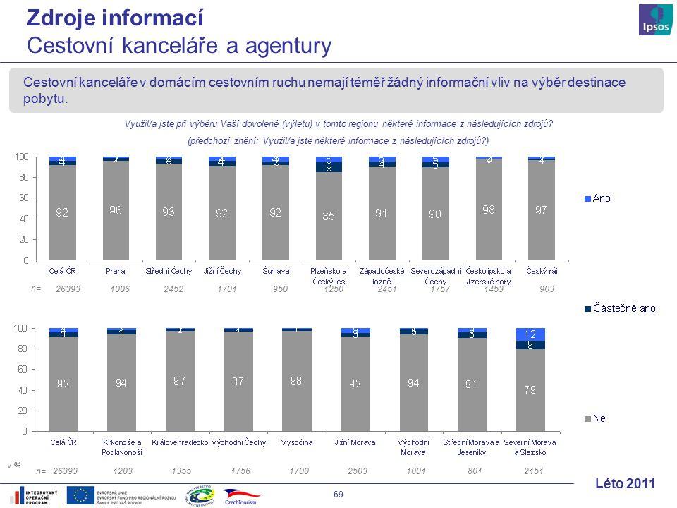 69 Léto 2011 Cestovní kanceláře v domácím cestovním ruchu nemají téměř žádný informační vliv na výběr destinace pobytu.