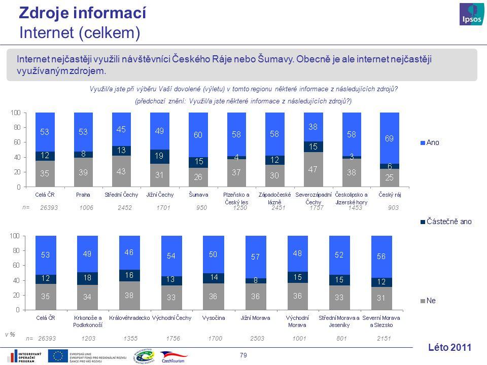 79 Léto 2011 Internet nejčastěji využili návštěvníci Českého Ráje nebo Šumavy.