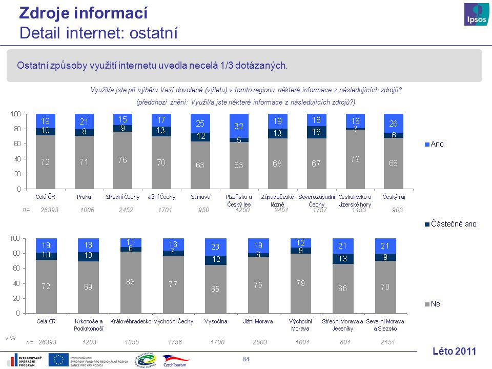 84 Léto 2011 Ostatní způsoby využití internetu uvedla necelá 1/3 dotázaných.