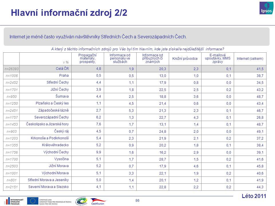 86 Léto 2011 Hlavní informační zdroj 2/2 v % Propagační materiály, prospekty, Informace od personálu ve službách Informace od příbuzných či známých Knižní průvodce E-mailové upoutávky, MMS zprávy Internet (celkem) n=26393 Celá ČR4,8 1,920,32,30,141,5 n=1006 Praha 0,5 13,01,00,138,7 n=2452 Střední Čechy 4,4 1,117,90,80,034,5 n=1701 Jižní Čechy 3,9 1,822,52,50,243,2 n=950 Šumava 4,4 2,518,83,60,048,7 n=1250 Plzeňsko a Český les 1,1 4,521,40,60,043,4 n=2451 Západočeské lázně 2,7 5,321,32,30,146,7 n=1757 Severozápadní Čechy 6,2 1,322,74,30,126,8 n=1453 Českolipsko a Jizerské hory 7,6 1,713,11,40,148,7 n=903 Český ráj 4,5 0,724,82,00,049,1 n=1203 Krkonoše a Podkrkonoší 5,4 2,321,92,10,237,2 n=1355 Královéhradecko 5,2 0,920,21,80,138,4 n=1756 Východní Čechy 9,9 1,616,22,90,039,1 n=1700 Vysočina 5,1 1,728,71,50,241,6 n=2503 Jižní Morava 5,2 0,717,94,60,145,8 n=1001 Východní Morava 5,1 3,322,11,90,240,6 n=801 Střední Morava a Jeseníky 5,0 1,420,11,20,141,9 n=2151 Severní Morava a Slezsko 4,1 1,122,82,20,244,3 Internet je méně často využíván návštěvníky Středních Čech a Severozápadních Čech.