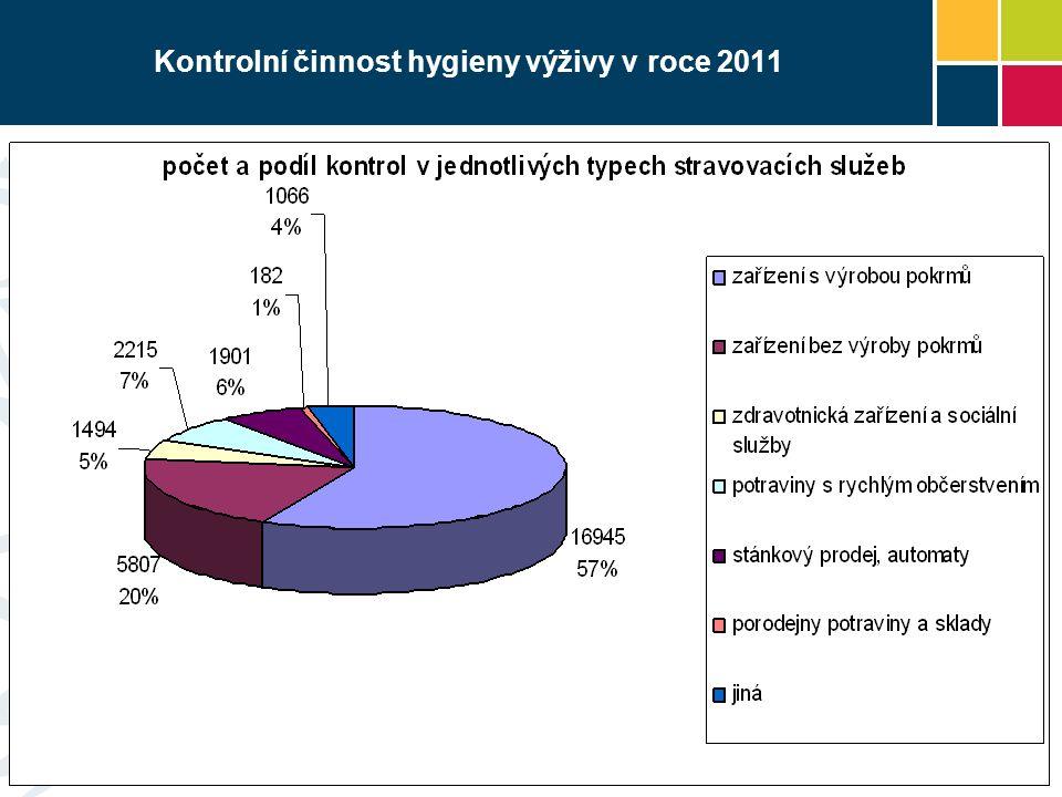 Kontrolní činnost hygieny výživy v roce 2011