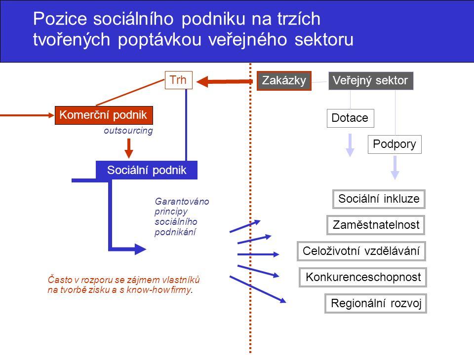 Sociální podnik Veřejný sektor Dotace Zakázky Trh Komerční podnik Podpory Zaměstnatelnost Sociální inkluze Celoživotní vzdělávání Konkurenceschopnost