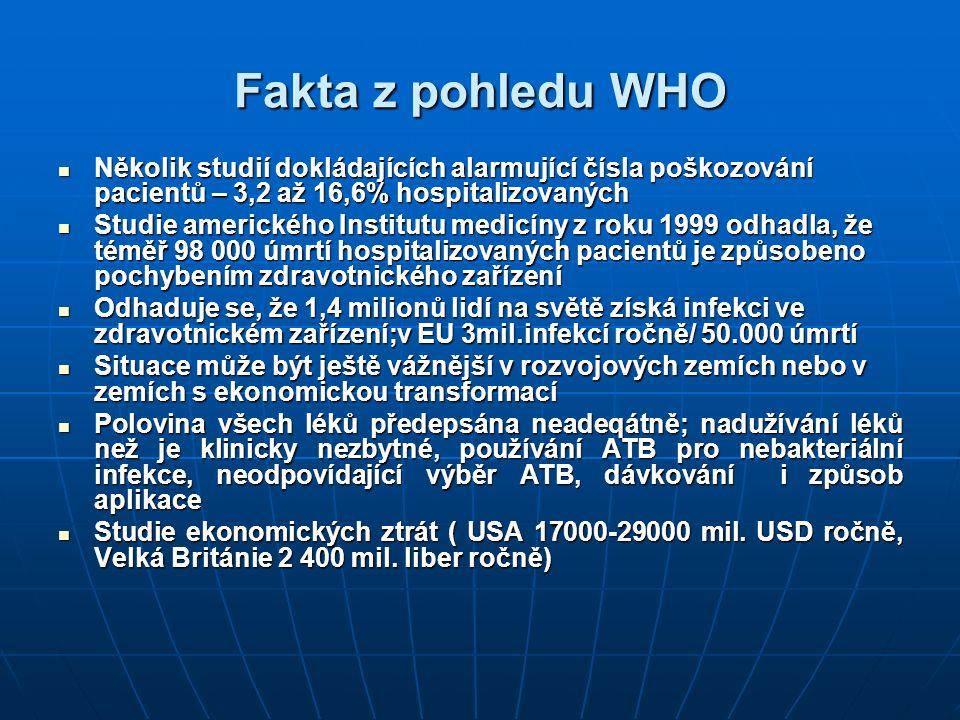 Fakta z pohledu WHO Potřeba validních dat a výzkumu v této oblasti, nejen z lékařského, ale i ekonomického hlediska Potřeba validních dat a výzkumu v této oblasti, nejen z lékařského, ale i ekonomického hlediska Problematika bezpečí pacienta musí být nezbytnou součástí programů zvyšování kvality zdravotní péče Problematika bezpečí pacienta musí být nezbytnou součástí programů zvyšování kvality zdravotní péče Nutné zahájení mezinárodně pojatého úsilí, které by iniciovalo národní zdravotní politiky k vytváření vlastních opatření Nutné zahájení mezinárodně pojatého úsilí, které by iniciovalo národní zdravotní politiky k vytváření vlastních opatření Podpořit členské státy mezinárodně osvědčenými doporučeními, normami, standardy a společně sdílenými aktivitami Podpořit členské státy mezinárodně osvědčenými doporučeními, normami, standardy a společně sdílenými aktivitami