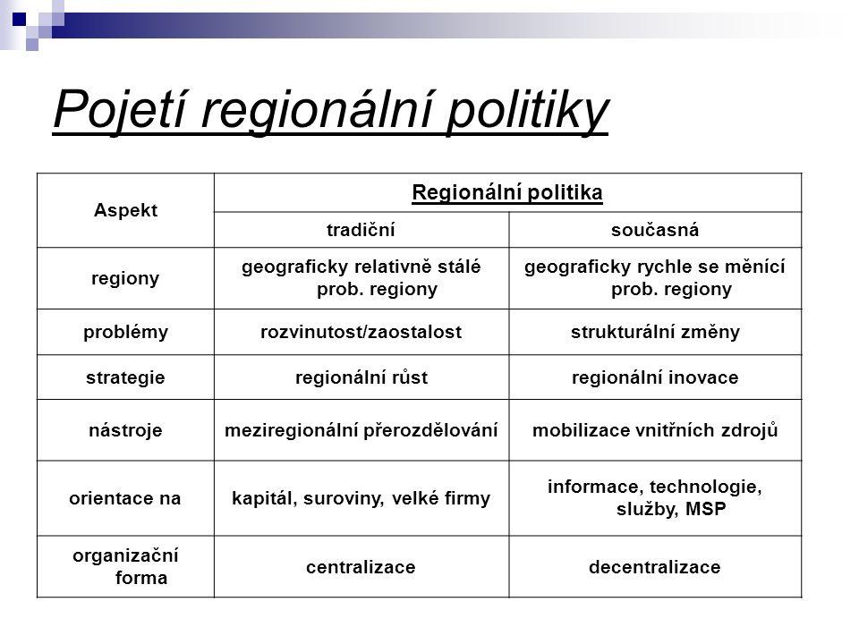 Pojetí regionální politiky Aspekt Regionální politika tradičnísoučasná regiony geograficky relativně stálé prob. regiony geograficky rychle se měnící