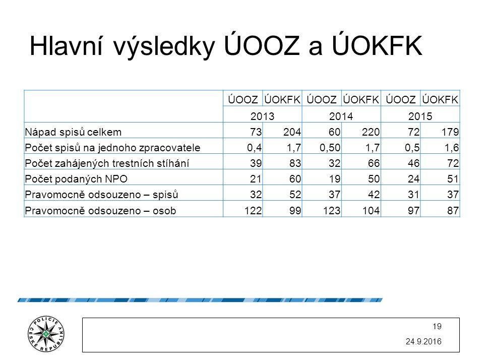 Hlavní výsledky ÚOOZ a ÚOKFK 24.9.2016 19 ÚOOZÚOKFKÚOOZÚOKFKÚOOZÚOKFK 201320142015 Nápad spisů celkem732046022072179 Počet spisů na jednoho zpracovate