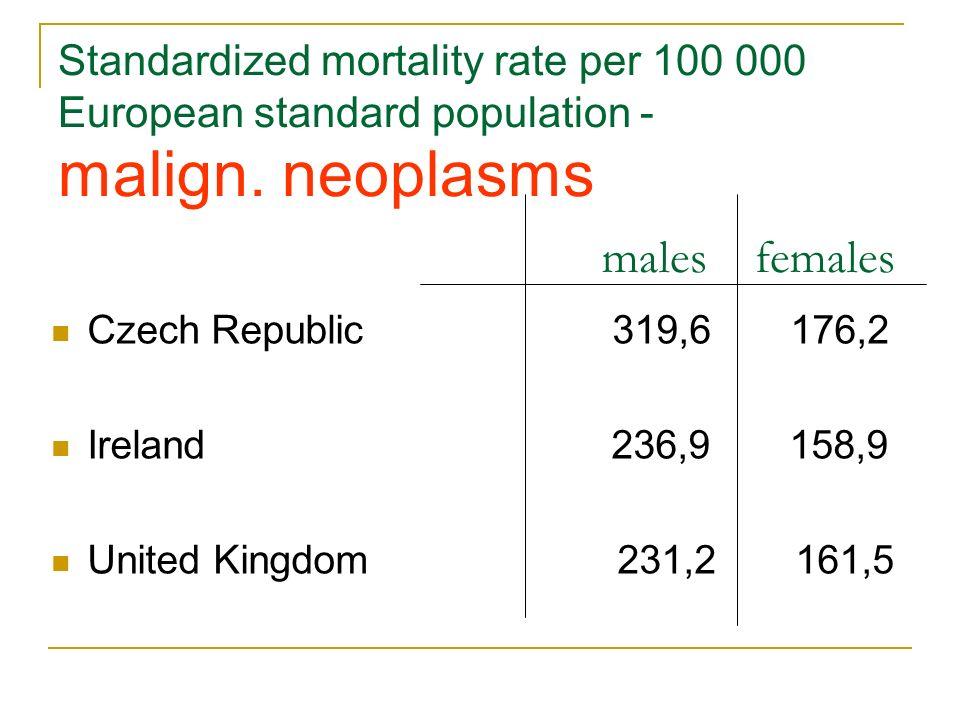 Standardized mortality rate per 100 000 European standard population - malign. neoplasms males females Czech Republic 319,6 176,2 Ireland 236,9 158,9