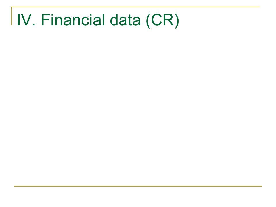 IV. Financial data (CR)