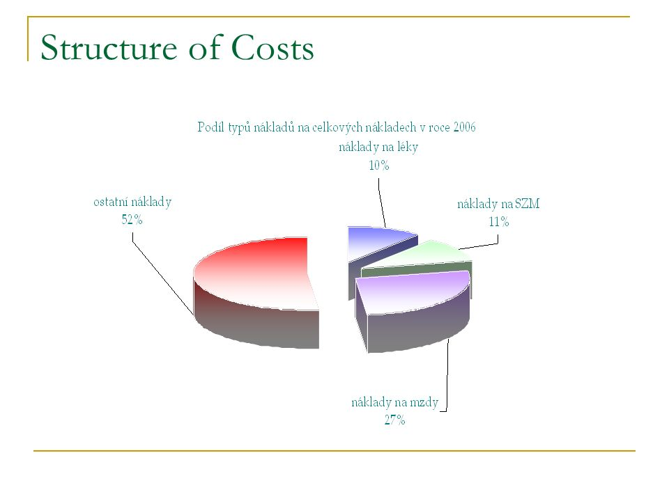 Structure of Costs