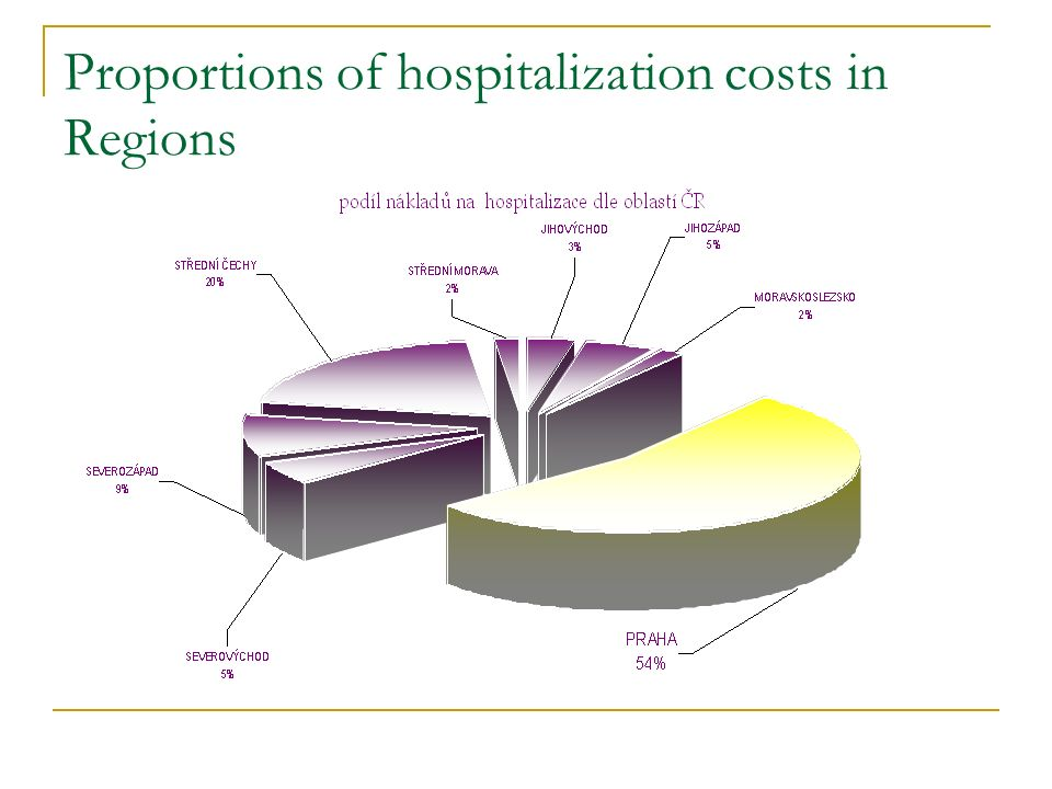 Proportions of hospitalization costs in Regions