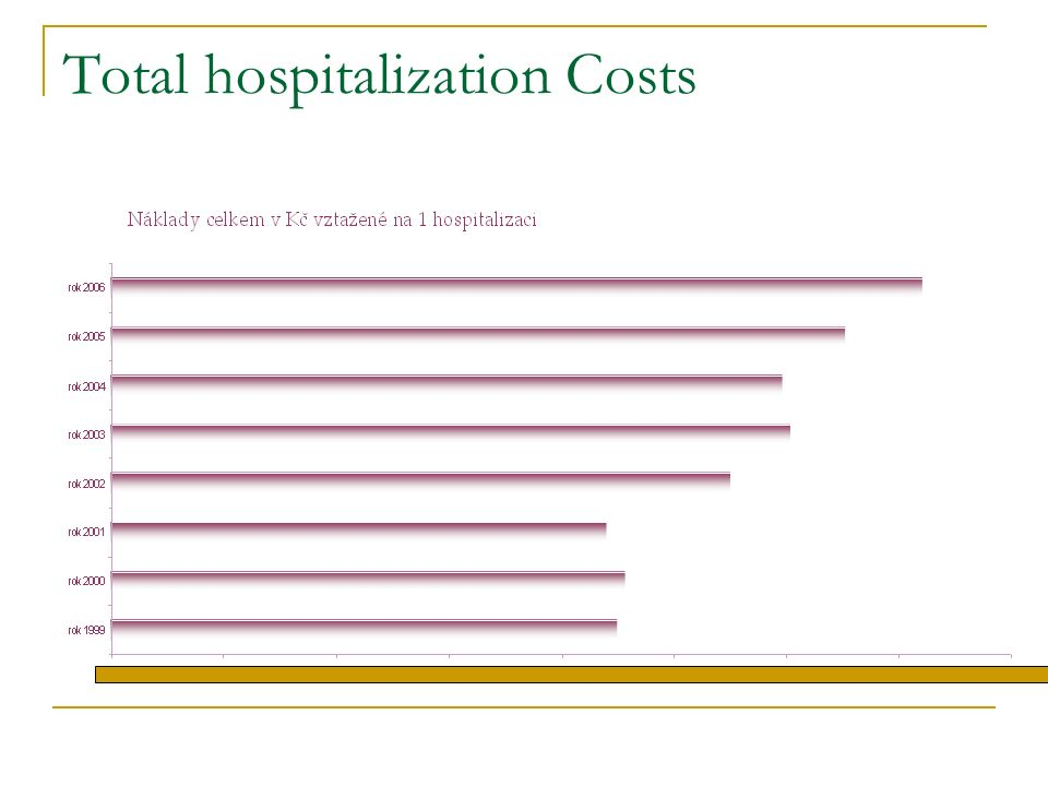 Total hospitalization Costs