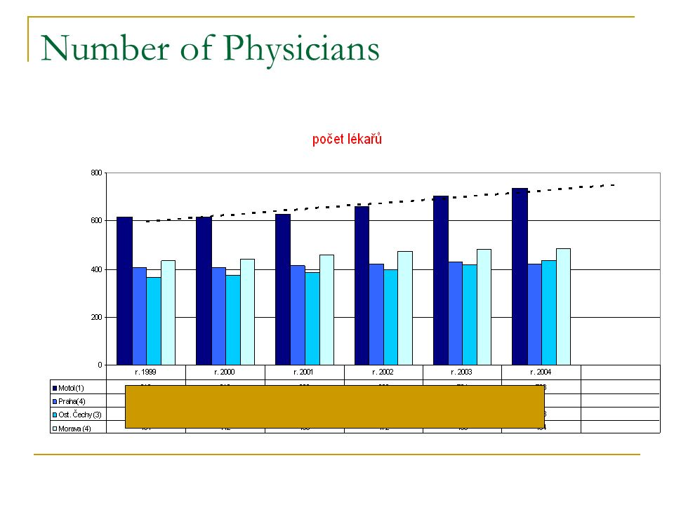 Number of Physicians