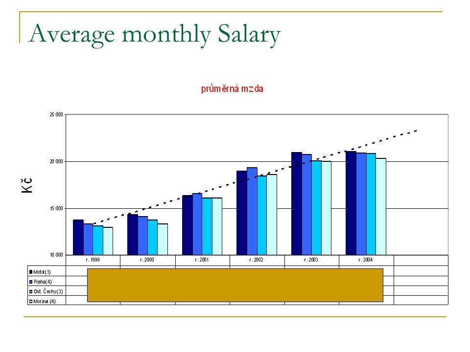 Average monthly Salary