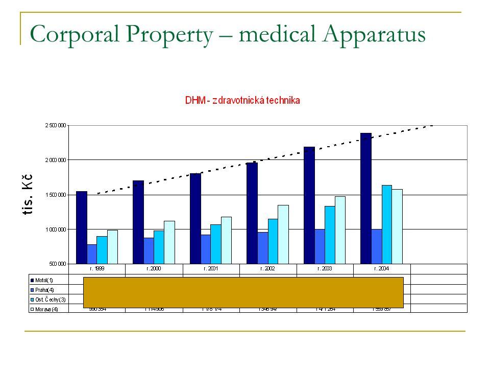 Corporal Property – medical Apparatus