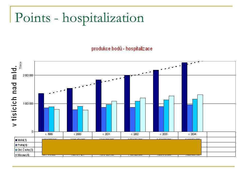Points - hospitalization