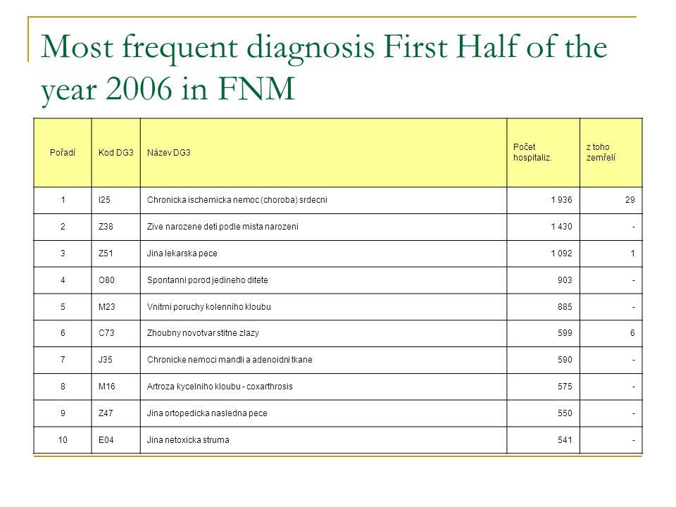 Most frequent diagnosis First Half of the year 2006 in FNM PořadíKod DG3Název DG3 Počet hospitaliz. z toho zemřelí 1I25Chronicka ischemicka nemoc (cho
