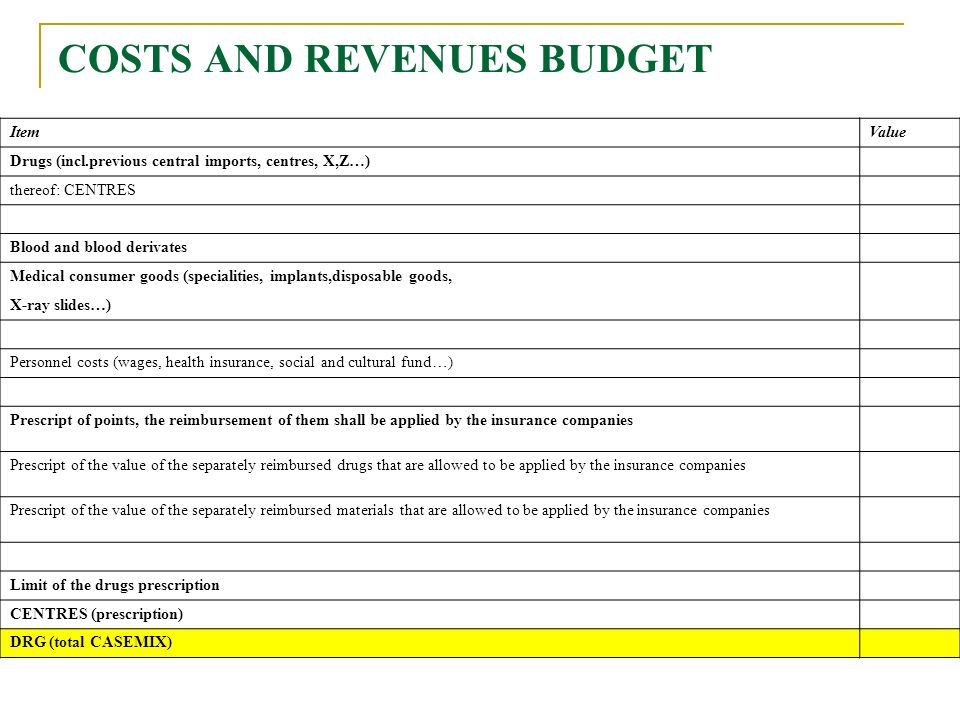 COSTS AND REVENUES BUDGET ItemValue Drugs (incl.previous central imports, centres, X,Z…) thereof: CENTRES Blood and blood derivates Medical consumer goods (specialities, implants,disposable goods, X-ray slides…) Personnel costs (wages, health insurance, social and cultural fund…) Prescript of points, the reimbursement of them shall be applied by the insurance companies Prescript of the value of the separately reimbursed drugs that are allowed to be applied by the insurance companies Prescript of the value of the separately reimbursed materials that are allowed to be applied by the insurance companies Limit of the drugs prescription CENTRES (prescription) DRG (total CASEMIX)