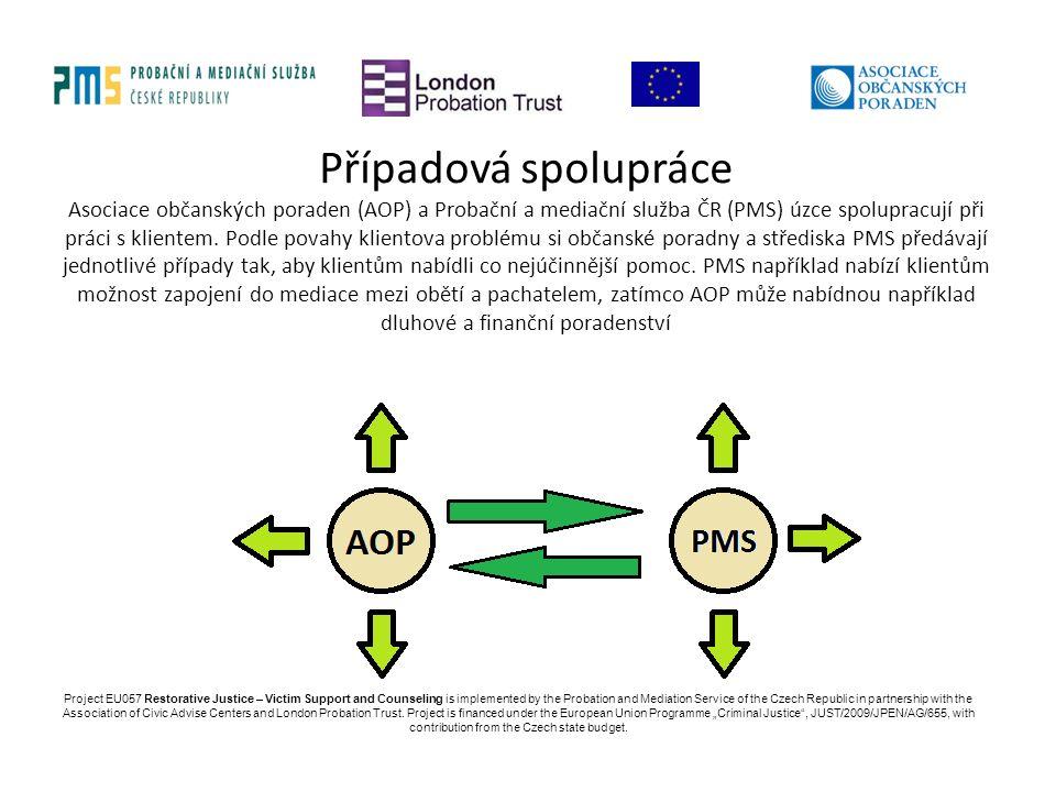Případová spolupráce Asociace občanských poraden (AOP) a Probační a mediační služba ČR (PMS) úzce spolupracují při práci s klientem.