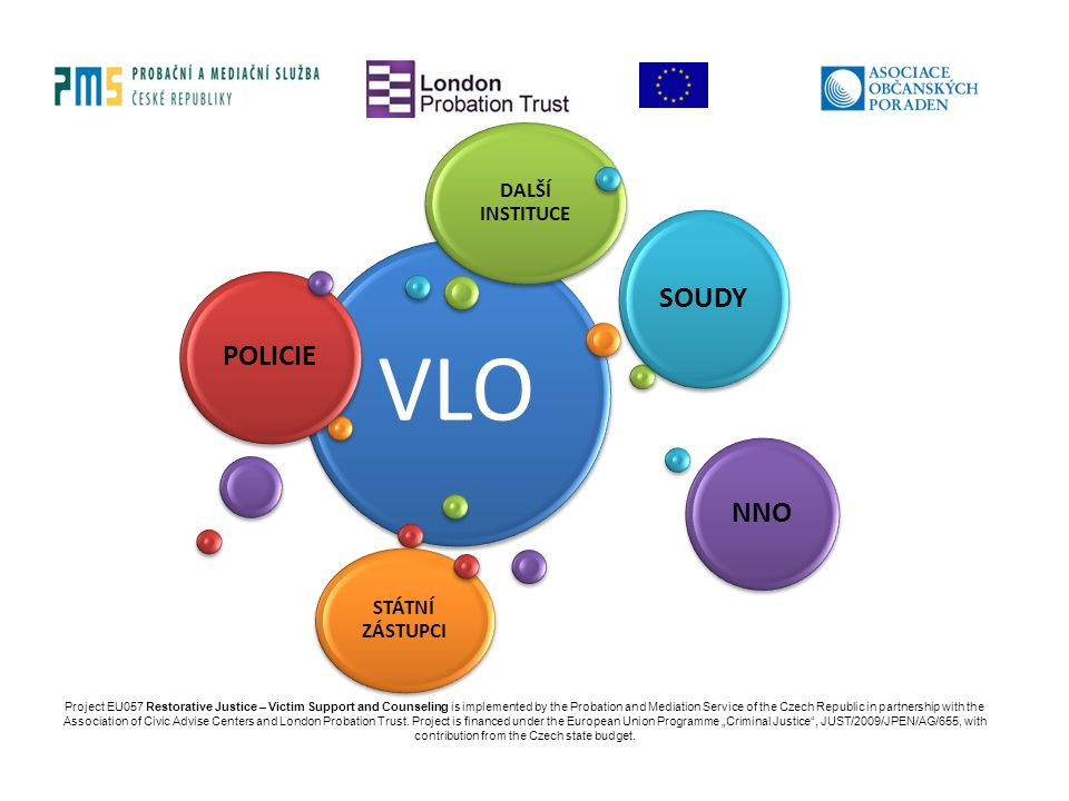 VLO POLICIE SOUDY NNO STÁTNÍ ZÁSTUPCI DALŠÍ INSTITUCE Project EU057 Restorative Justice – Victim Support and Counseling is implemented by the Probation and Mediation Service of the Czech Republic in partnership with the Association of Civic Advise Centers and London Probation Trust.