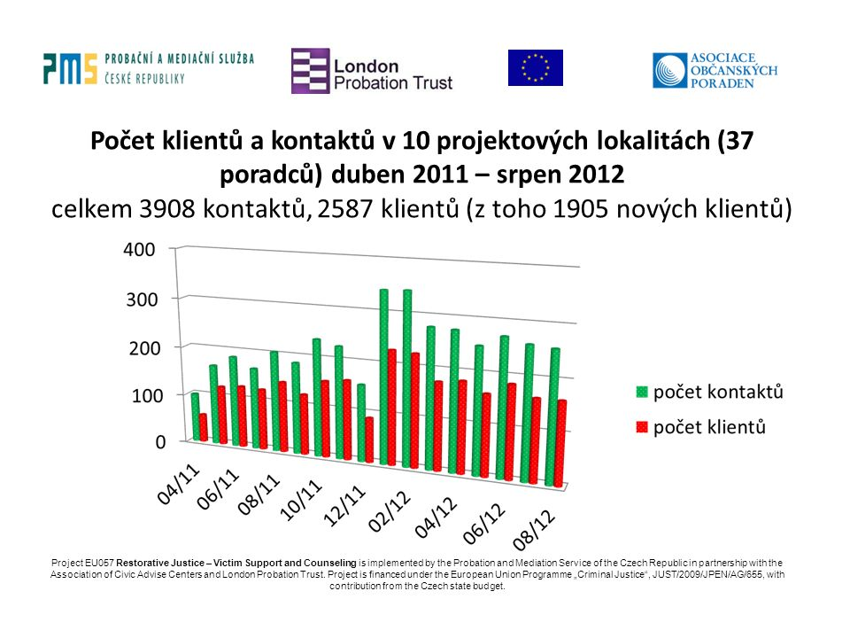 Počet klientů a kontaktů v 10 projektových lokalitách (37 poradců) duben 2011 – srpen 2012 celkem 3908 kontaktů, 2587 klientů (z toho 1905 nových klientů) Project EU057 Restorative Justice – Victim Support and Counseling is implemented by the Probation and Mediation Service of the Czech Republic in partnership with the Association of Civic Advise Centers and London Probation Trust.