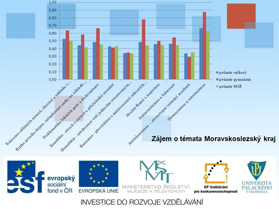 Zájem o témata Moravskoslezský kraj