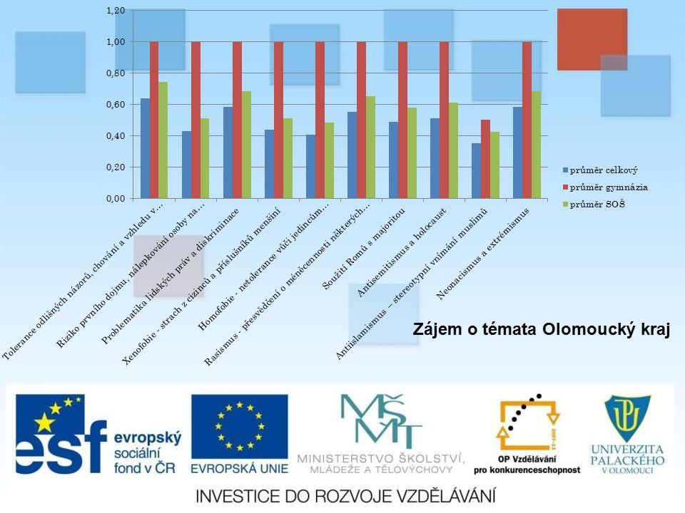 Zájem o témata Olomoucký kraj
