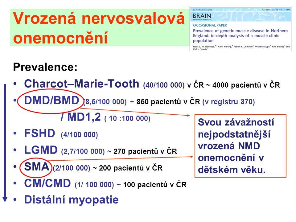 Vrozená nervosvalová onemocnění Prevalence: Charcot–Marie-Tooth (40/100 000) v ČR ~ 4000 pacientů v ČR DMD/BMD (8,5/100 000) ~ 850 pacientů v ČR (v registru 370) / MD1,2 ( 10 :100 000) FSHD (4/100 000) LGMD (2,7/100 000) ~ 270 pacientů v ČR SMA (2/100 000) ~ 200 pacientů v ČR CM/CMD (1/ 100 000) ~ 100 pacientů v ČR Distální myopatie Svou závažností nejpodstatnější vrozená NMD onemocnění v dětském věku.