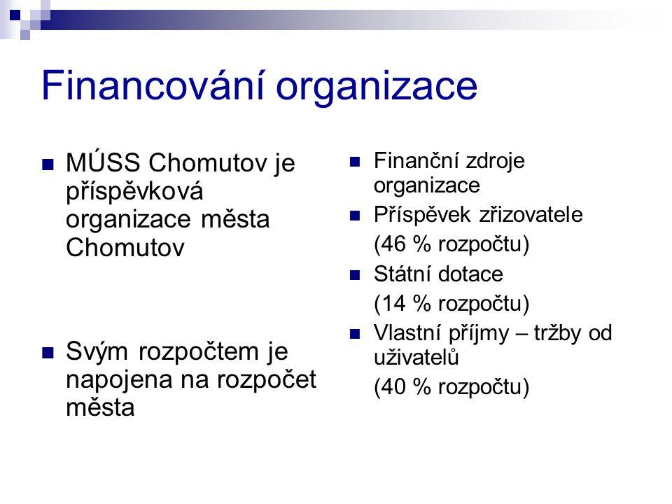 Financování organizace MÚSS Chomutov je příspěvková organizace města Chomutov Svým rozpočtem je napojena na rozpočet města Finanční zdroje organizace Příspěvek zřizovatele (46 % rozpočtu) Státní dotace (14 % rozpočtu) Vlastní příjmy – tržby od uživatelů (40 % rozpočtu)