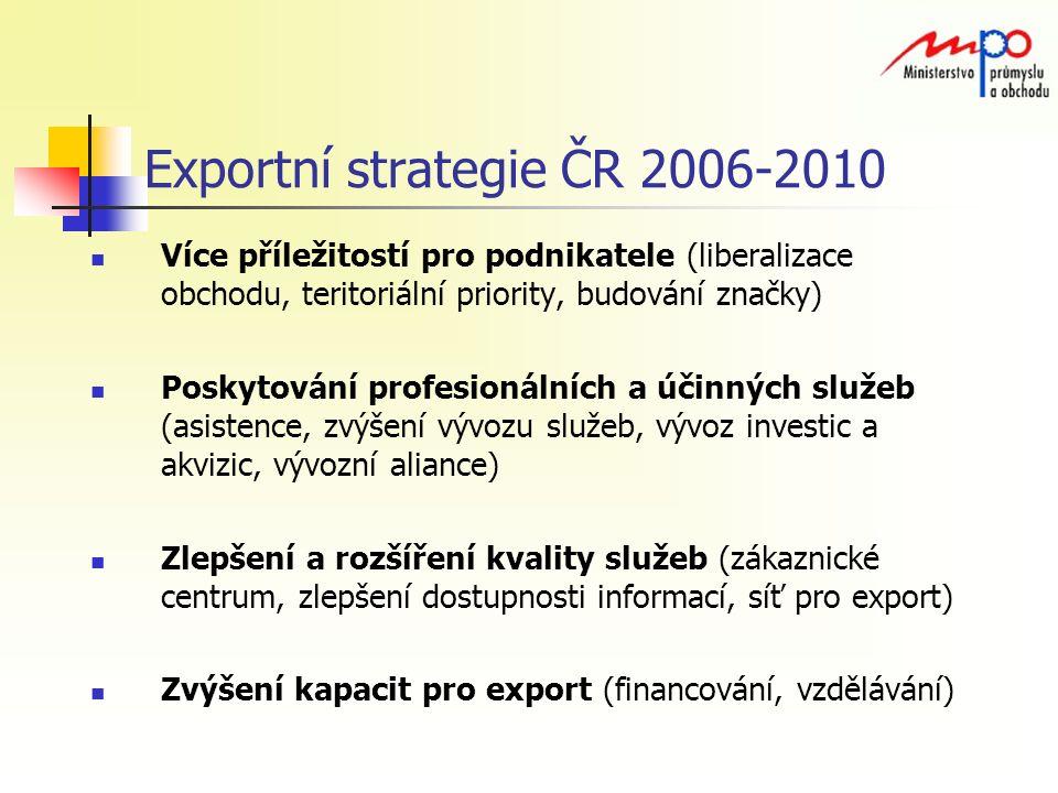 Exportní strategie ČR 2006-2010 Více příležitostí pro podnikatele (liberalizace obchodu, teritoriální priority, budování značky) Poskytování profesionálních a účinných služeb (asistence, zvýšení vývozu služeb, vývoz investic a akvizic, vývozní aliance) Zlepšení a rozšíření kvality služeb (zákaznické centrum, zlepšení dostupnosti informací, síť pro export) Zvýšení kapacit pro export (financování, vzdělávání)