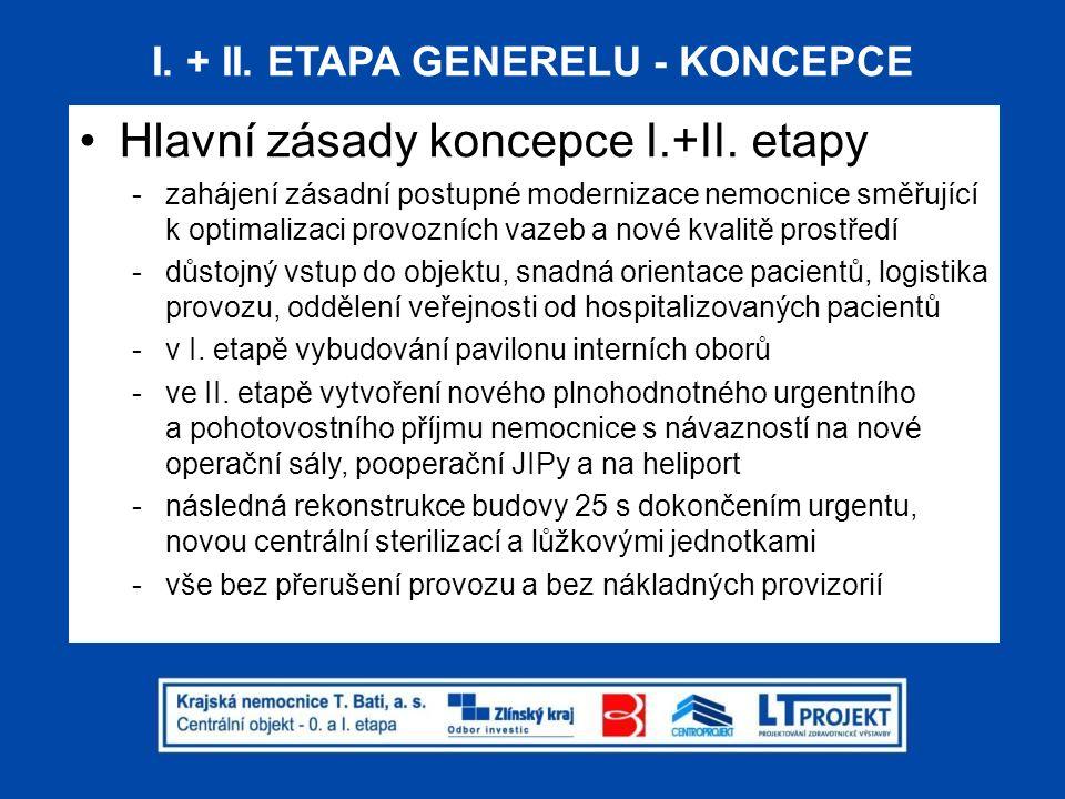 I. + II. ETAPA - ZÁKLADNÍ PROVOZNÍ VAZBY