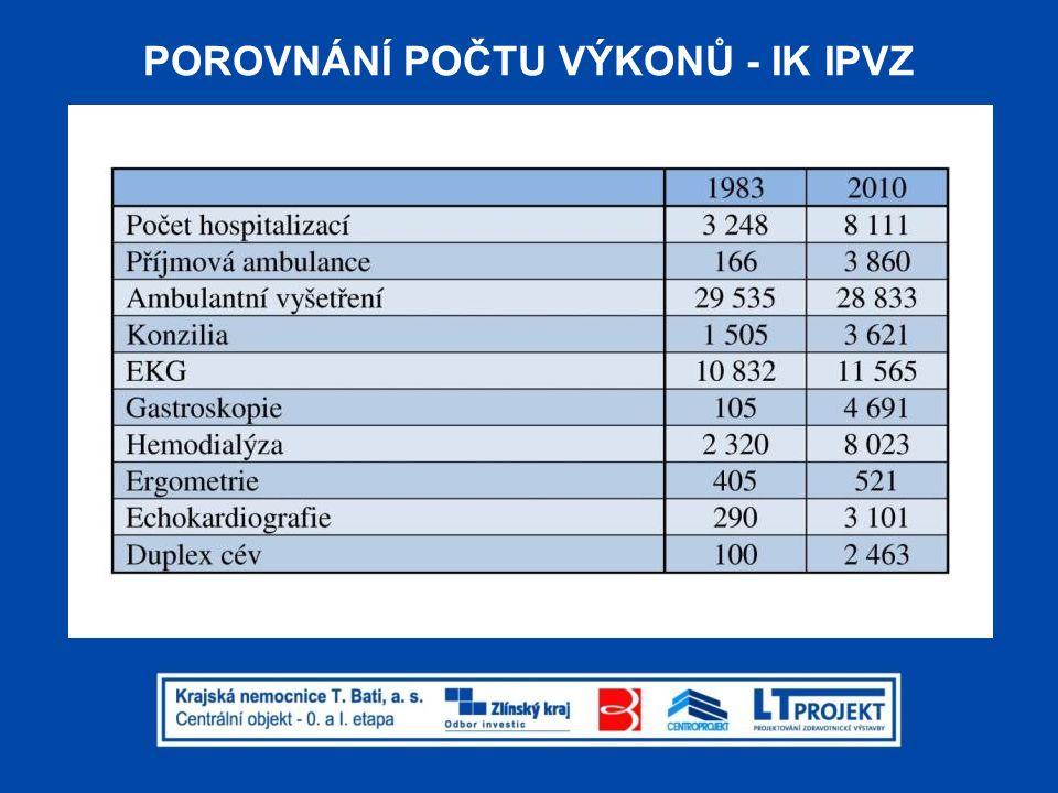 NOVÉ VÝKONY - IK IPVZ Nové výkony IK IPVZ 1960 koronarografií, 750 PCI se zákrokem na 898 lézích a použitím 657 dilatačních balonků a 827 stentů, 275 kardiostimulátorů, 42 elektrofyziologií, 292 24hod.