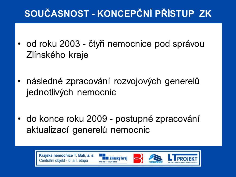 SOUČASNOST - KONCEPČNÍ PŘÍSTUP ZK koncepční přístup Zlínského kraje u všech zřizovaných nemocnic s výhledem na 15 – 20 let vazba na Strategii rozvoje Zlínského kraje 2009 – 2020 (opatření č.