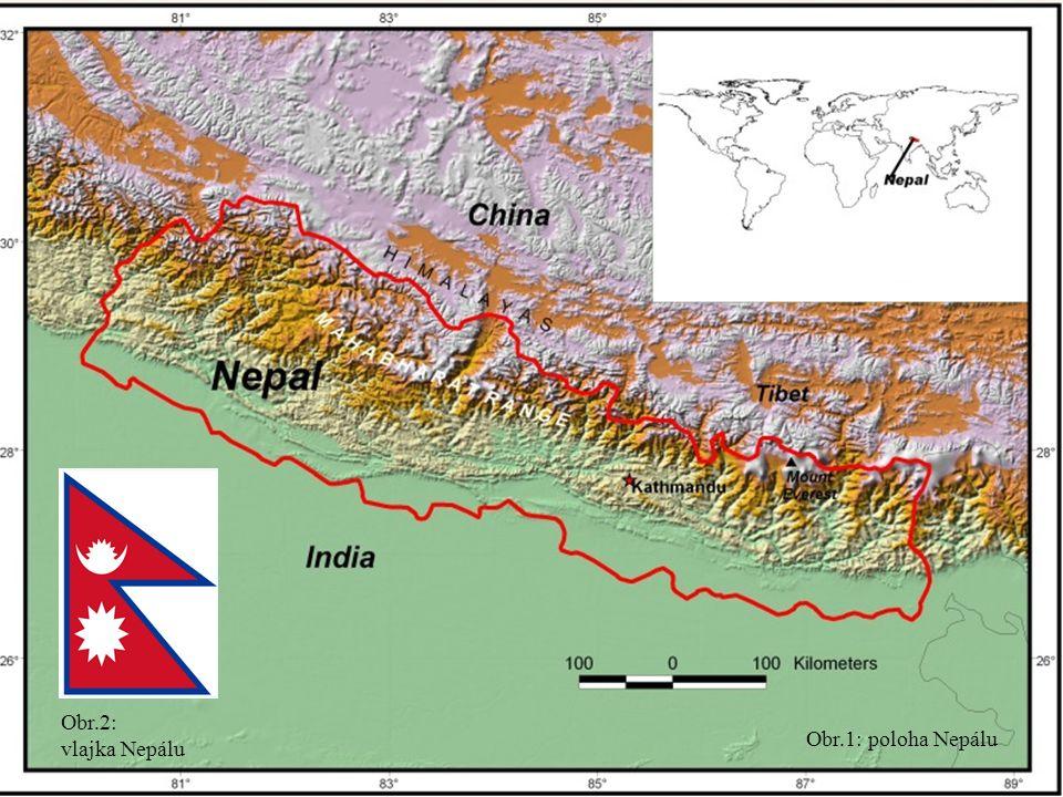 Izolovaná vnitrozemská horská země Povrch tvoří většinou velehory a podhůří Himálají –ze všech světových 14 osmitisícovek leží 3 ve vnitrozemí Nepálu a 5 na hranici s Čínou a Indií V centru země Káthmándské údolí Na jihu u hranice s Indií nížiny Podnebí subtropické, monzunové, Himálaje velehorské Poloha, povrch, podnebí