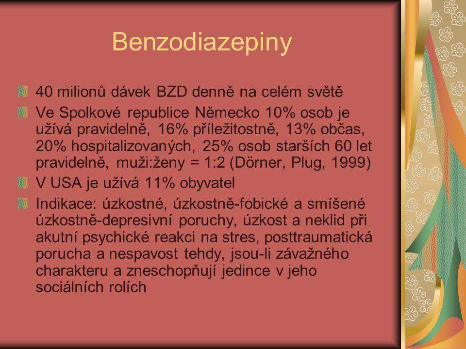 Benzodiazepiny 40 milionů dávek BZD denně na celém světě Ve Spolkové republice Německo 10% osob je užívá pravidelně, 16% příležitostně, 13% občas, 20% hospitalizovaných, 25% osob starších 60 let pravidelně, muži:ženy = 1:2 (Dörner, Plug, 1999) V USA je užívá 11% obyvatel Indikace: úzkostné, úzkostně-fobické a smíšené úzkostně-depresivní poruchy, úzkost a neklid při akutní psychické reakci na stres, posttraumatická porucha a nespavost tehdy, jsou-li závažného charakteru a zneschopňují jedince v jeho sociálních rolích