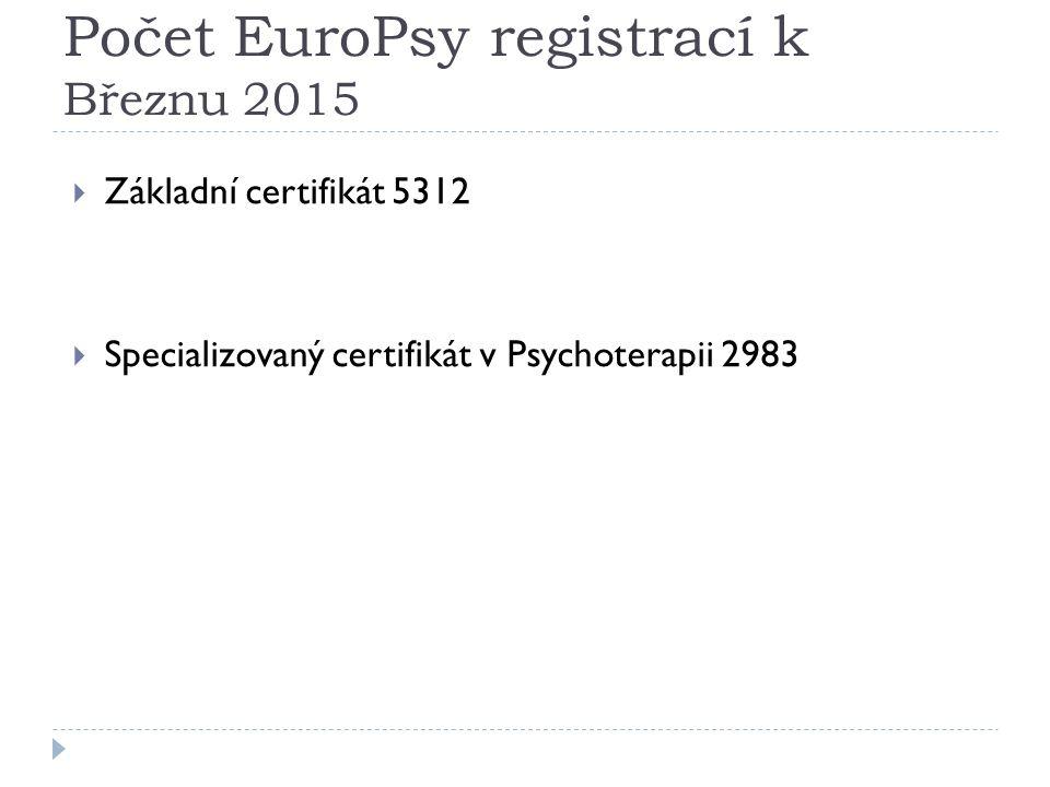 Počet EuroPsy registrací k Březnu 2015  Základní certifikát 5312  Specializovaný certifikát v Psychoterapii 2983