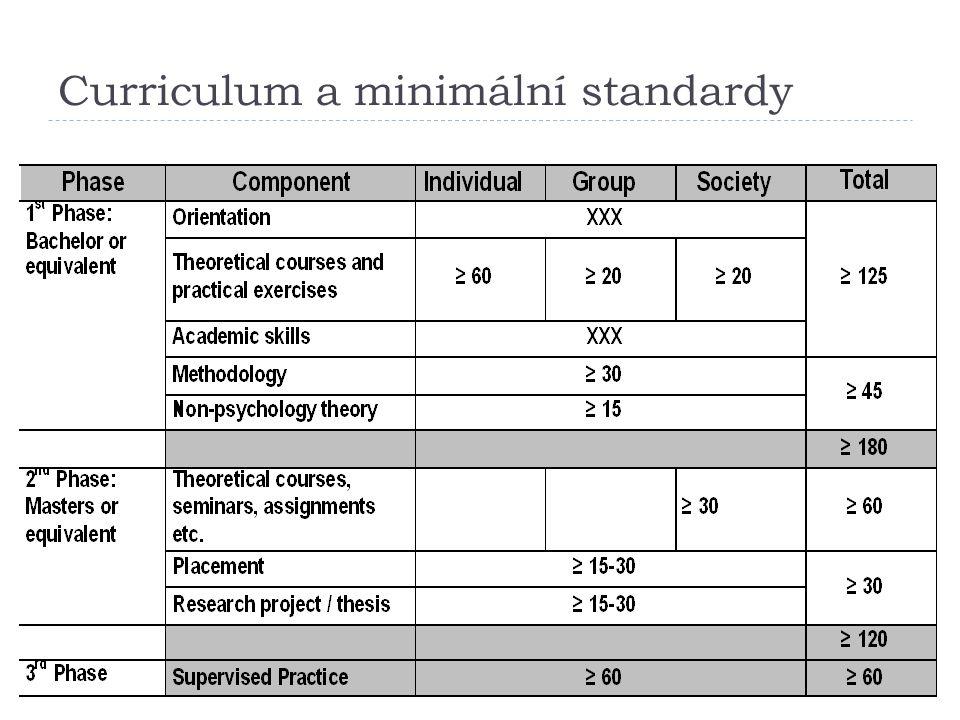 Curriculum a minimální standardy