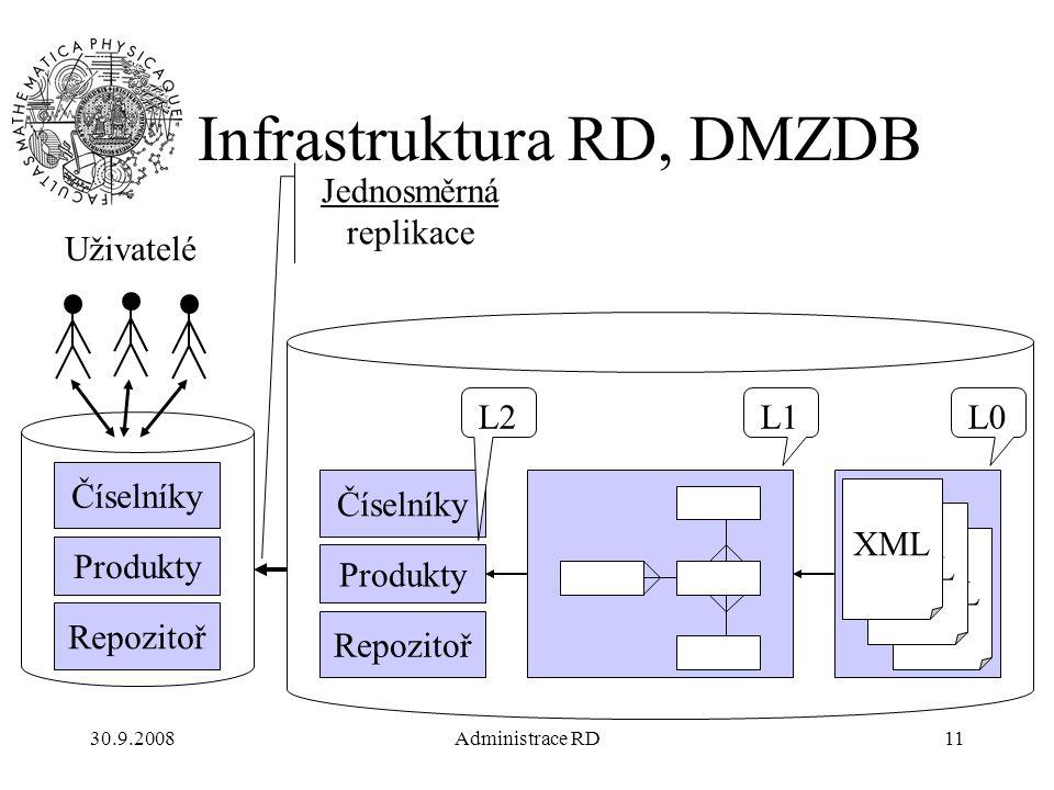 30.9.2008Administrace RD11 Produkty XML L0L1 Číselníky Repozitoř L2 Produkty Číselníky Repozitoř Uživatelé Jednosměrná replikace Infrastruktura RD, DMZDB