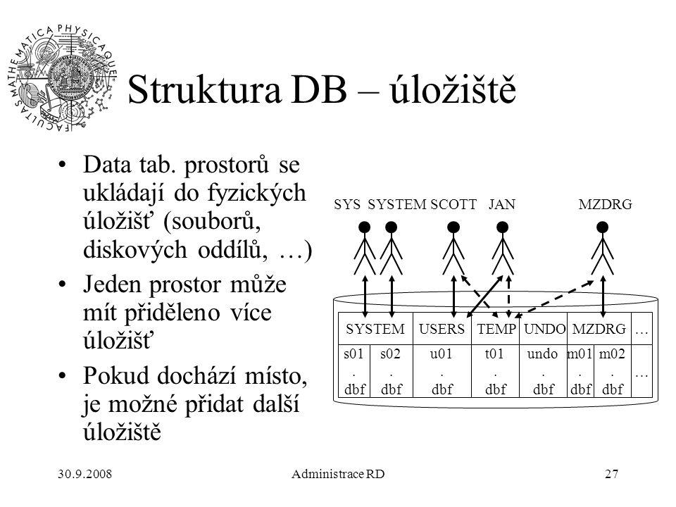 30.9.2008Administrace RD27 Struktura DB – úložiště Data tab.