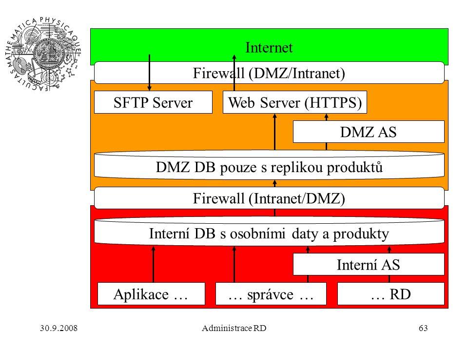 30.9.2008Administrace RD63 Internet Interní DB s osobními daty a produkty Aplikace … … správce … … RD Interní AS DMZ DB pouze s replikou produktů Firewall (Intranet/DMZ) Firewall (DMZ/Intranet) Web Server (HTTPS)SFTP Server DMZ AS