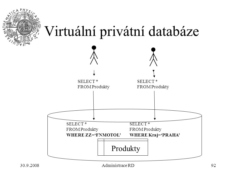 30.9.2008Administrace RD92 Virtuální privátní databáze Produkty SELECT * FROM Produkty SELECT * FROM Produkty SELECT * FROM Produkty WHERE ZZ='FNMOTOL' SELECT * FROM Produkty WHERE Kraj='PRAHA'