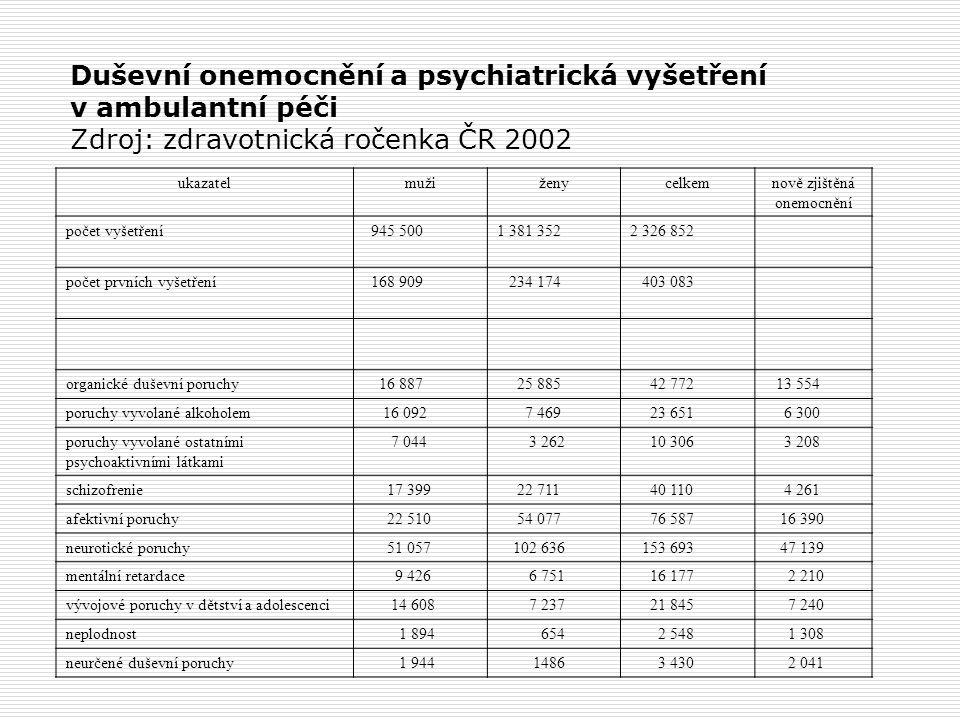 Duševní onemocnění a psychiatrická vyšetření v ambulantní péči Zdroj: zdravotnická ročenka ČR 2002 ukazatelmužiženycelkemnově zjištěná onemocnění počet vyšetření 945 5001 381 3522 326 852 počet prvních vyšetření 168 909 234 174 403 083 organické duševní poruchy 16 887 25 885 42 772 13 554 poruchy vyvolané alkoholem 16 092 7 469 23 651 6 300 poruchy vyvolané ostatními psychoaktivními látkami 7 044 3 262 10 306 3 208 schizofrenie 17 399 22 711 40 110 4 261 afektivní poruchy 22 510 54 077 76 587 16 390 neurotické poruchy 51 057 102 636 153 693 47 139 mentální retardace 9 426 6 751 16 177 2 210 vývojové poruchy v dětství a adolescenci 14 608 7 237 21 845 7 240 neplodnost 1 894 654 2 548 1 308 neurčené duševní poruchy 1 944 1486 3 430 2 041