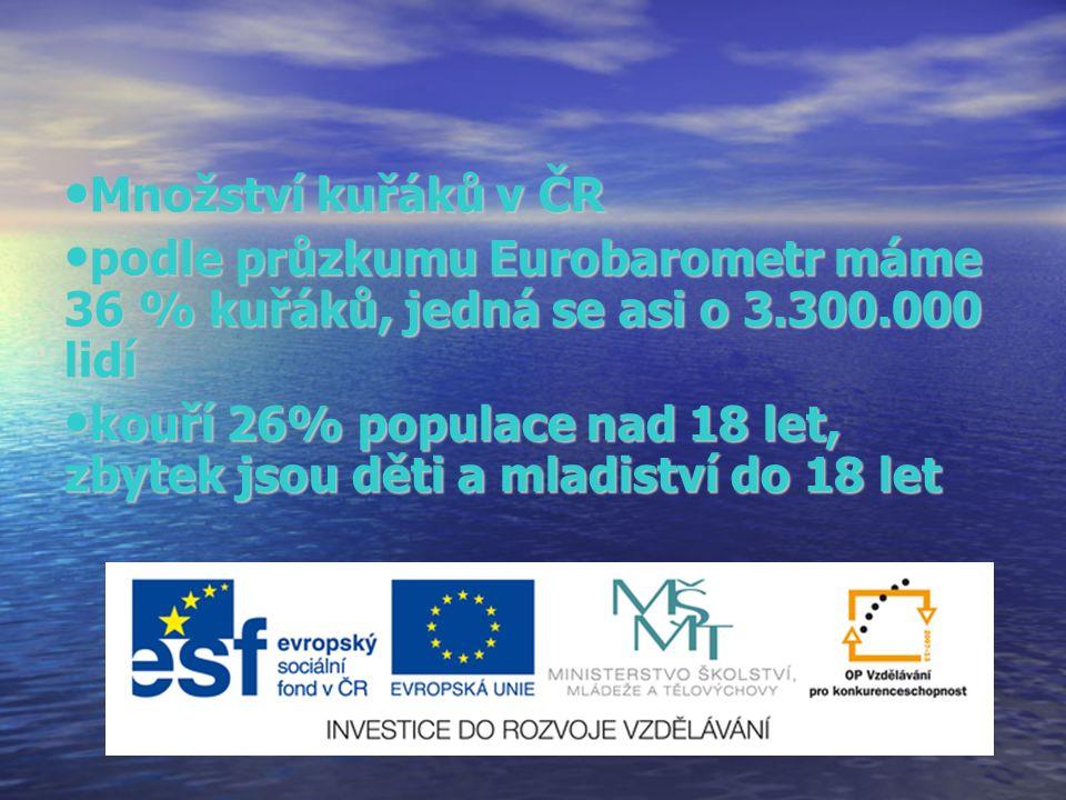 Množství kuřáků v ČR Množství kuřáků v ČR podle průzkumu Eurobarometr máme 36 % kuřáků, jedná se asi o 3.300.000 lidí podle průzkumu Eurobarometr máme 36 % kuřáků, jedná se asi o 3.300.000 lidí kouří 26% populace nad 18 let, zbytek jsou děti a mladiství do 18 let kouří 26% populace nad 18 let, zbytek jsou děti a mladiství do 18 let