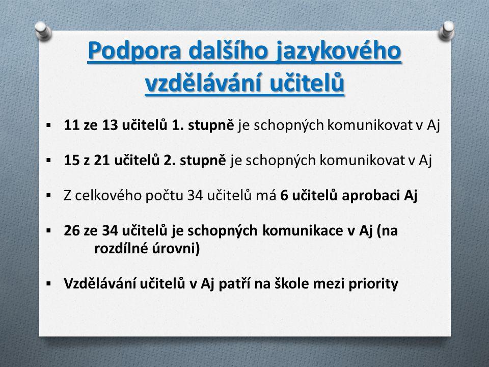 Podpora dalšího jazykového vzdělávání učitelů  11 ze 13 učitelů 1.