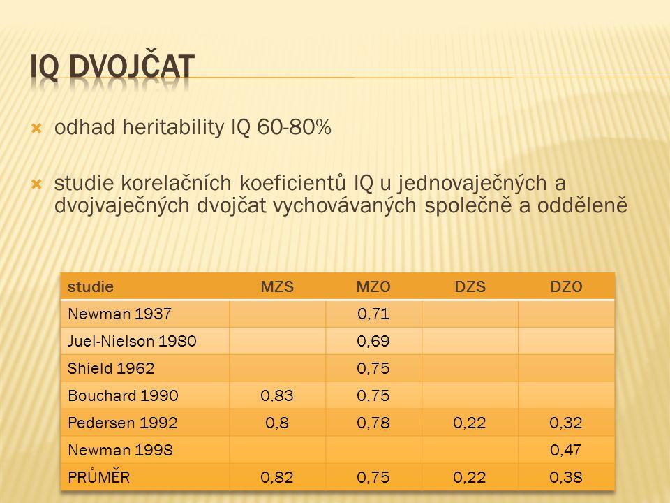  odhad heritability IQ 60-80%  studie korelačních koeficientů IQ u jednovaječných a dvojvaječných dvojčat vychovávaných společně a odděleně