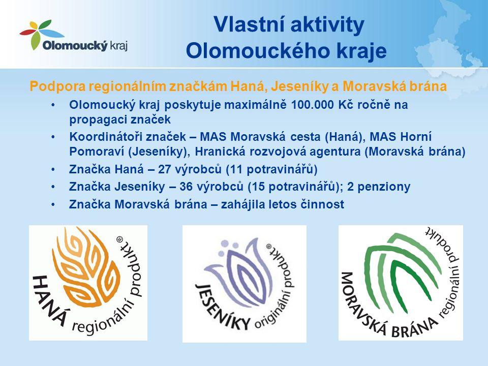 Podpora regionálním značkám Haná, Jeseníky a Moravská brána Olomoucký kraj poskytuje maximálně 100.000 Kč ročně na propagaci značek Koordinátoři značek – MAS Moravská cesta (Haná), MAS Horní Pomoraví (Jeseníky), Hranická rozvojová agentura (Moravská brána) Značka Haná – 27 výrobců (11 potravinářů) Značka Jeseníky – 36 výrobců (15 potravinářů); 2 penziony Značka Moravská brána – zahájila letos činnost Vlastní aktivity Olomouckého kraje