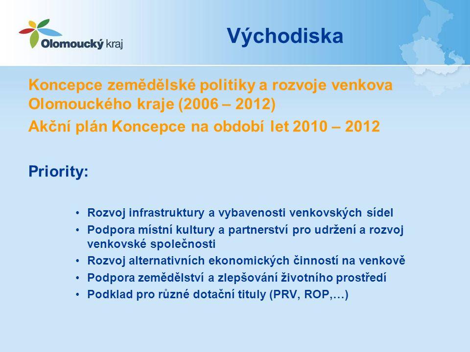 Východiska Koncepce zemědělské politiky a rozvoje venkova Olomouckého kraje (2006 – 2012) Akční plán Koncepce na období let 2010 – 2012 Priority: Rozv