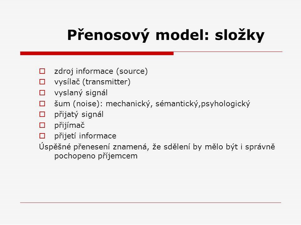 Přenosový model: složky  zdroj informace (source)  vysílač (transmitter)  vyslaný signál  šum (noise): mechanický, sémantický,psyhologický  přija