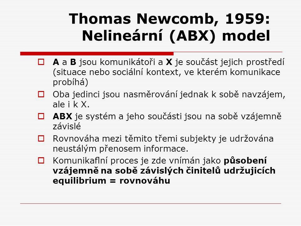 Thomas Newcomb, 1959: Nelineární (ABX) model  A a B jsou komunikátoři a X je součást jejich prostředí (situace nebo sociální kontext, ve kterém komunikace probíhá)  Oba jedinci jsou nasměrování jednak k sobě navzájem, ale i k X.