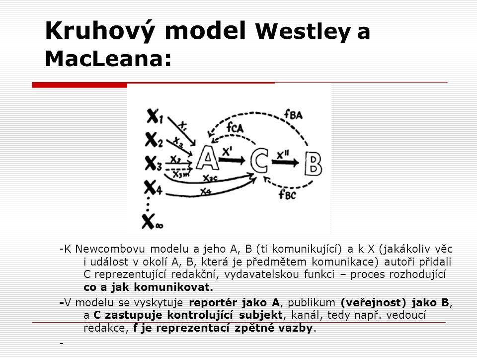 Kruhový model Westley a MacLeana : -K Newcombovu modelu a jeho A, B (ti komunikující) a k X (jakákoliv věc i událost v okolí A, B, která je předmětem komunikace) autoři přidali C reprezentující redakční, vydavatelskou funkci – proces rozhodující co a jak komunikovat.