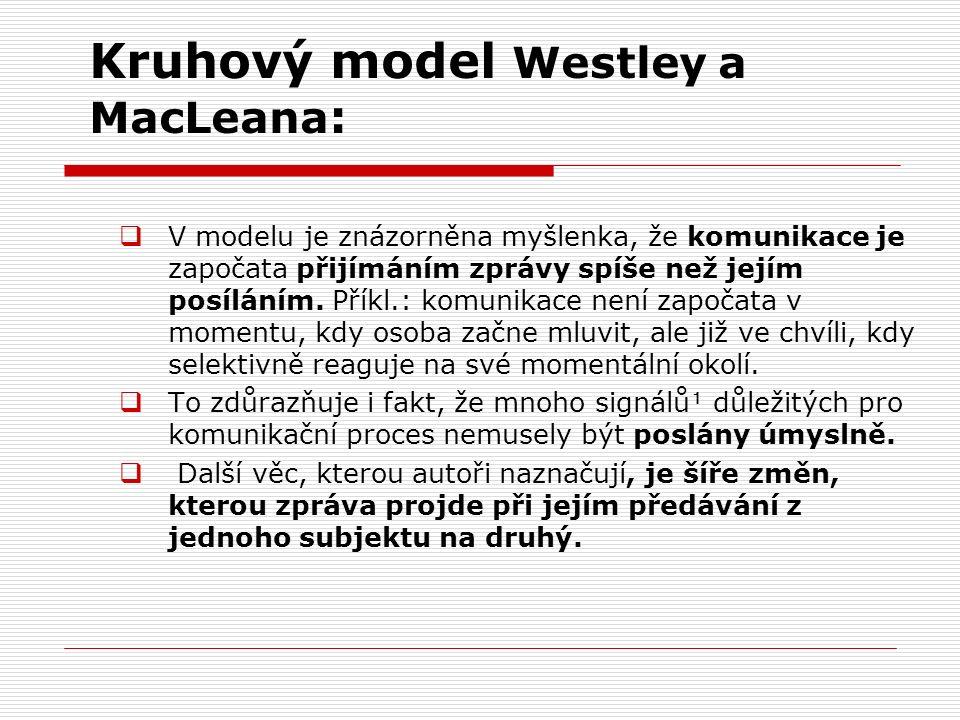 Kruhový model Westley a MacLeana :  V modelu je znázorněna myšlenka, že komunikace je započata přijímáním zprávy spíše než jejím posíláním. Příkl.: k